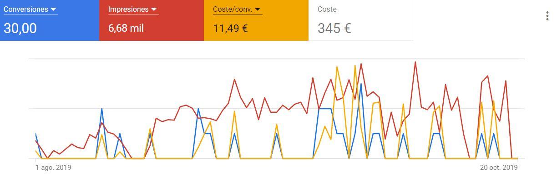 Servicios de campañas de Google ads