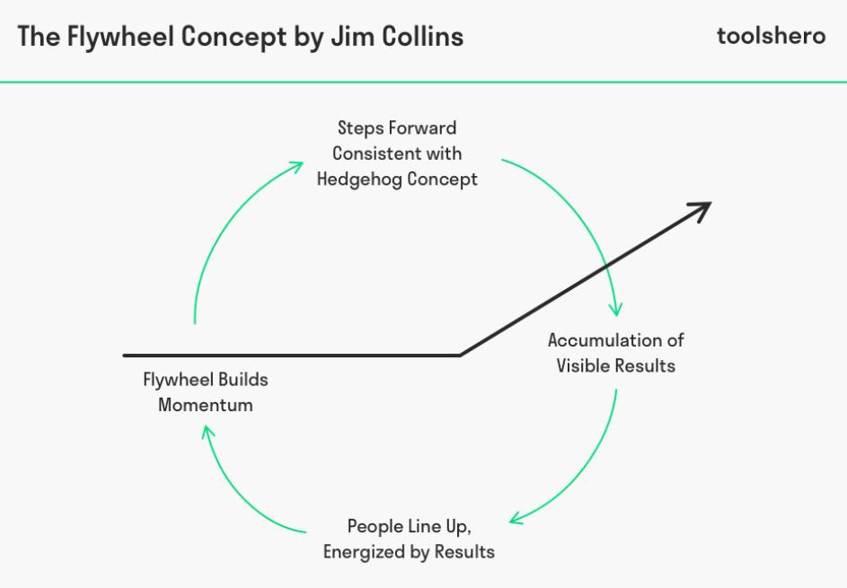 Concepto de flywheel en Marketing