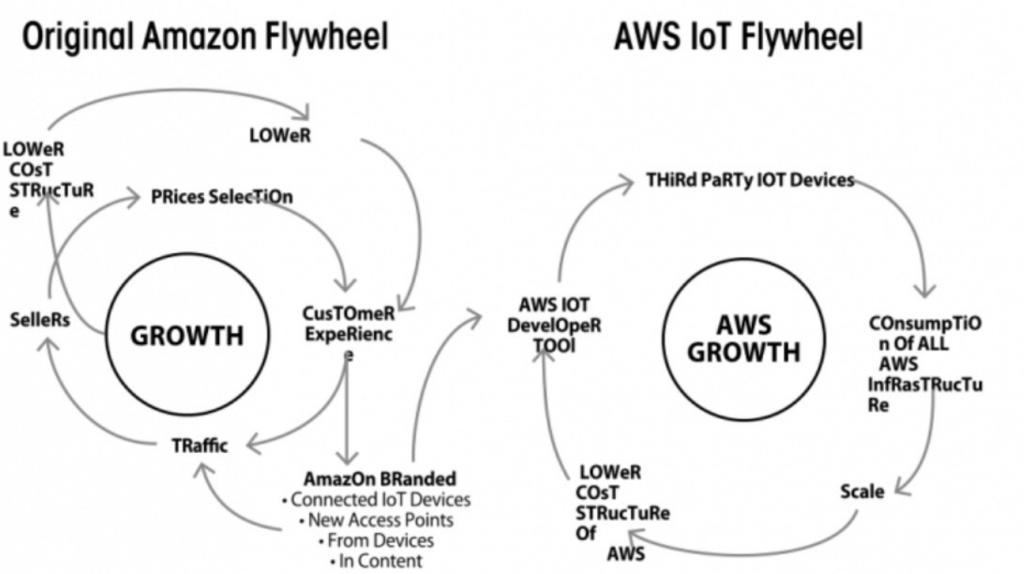 Que es un flywheel en marketing