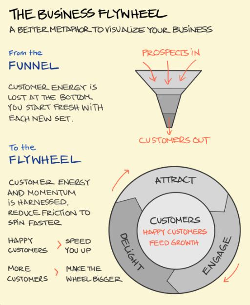 flywheel marketing para empresas