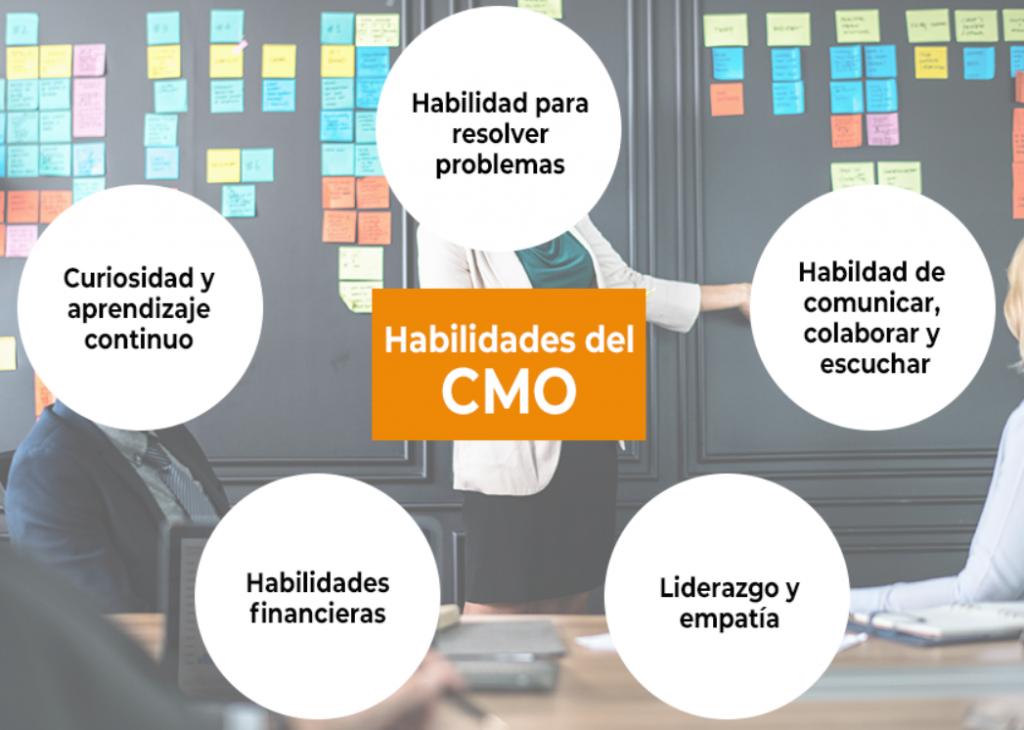 Habilidades de un CMO