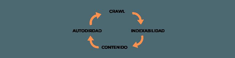 Analisis Crawl SEO