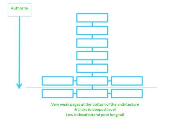 Auditoria SEO y estructuración de enlaces para arquitectura silo seo