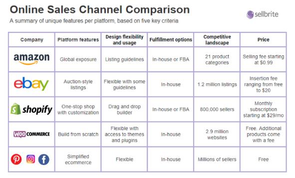 Ejemplos de canales SEO