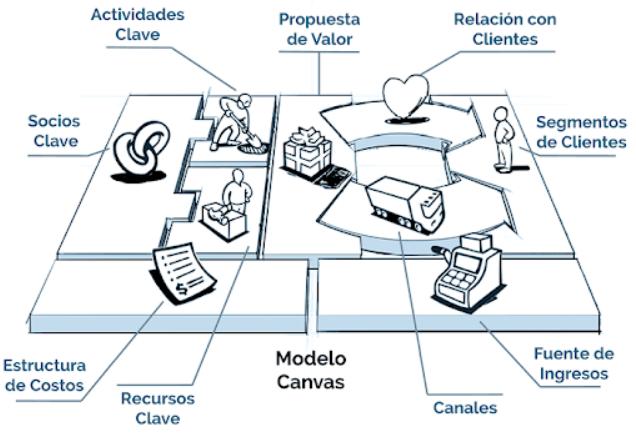 Business model canvas y estrategia de negocio y marketing digital
