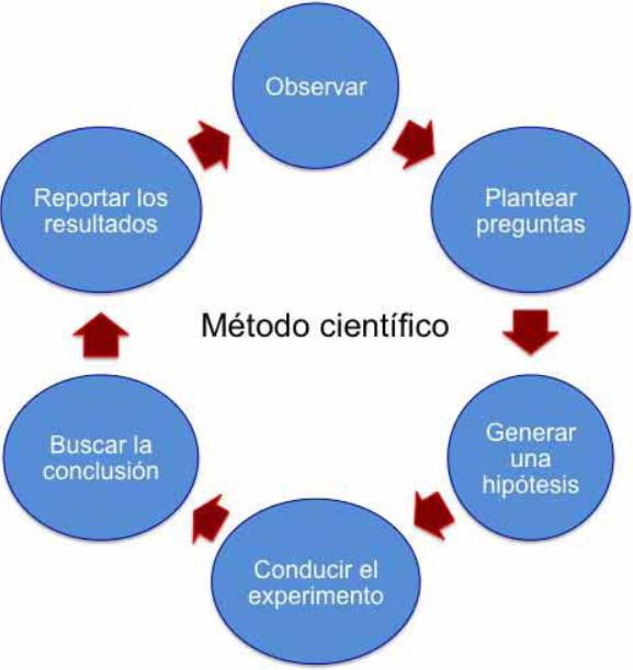 Método científico para el marketing digital