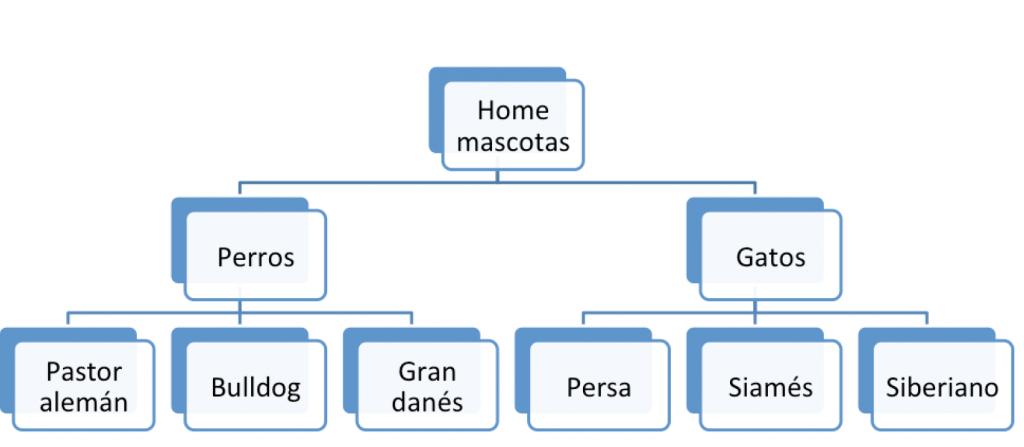 estructura seo silos físicas mediante directorios definidos en el slug o en la url del dominio