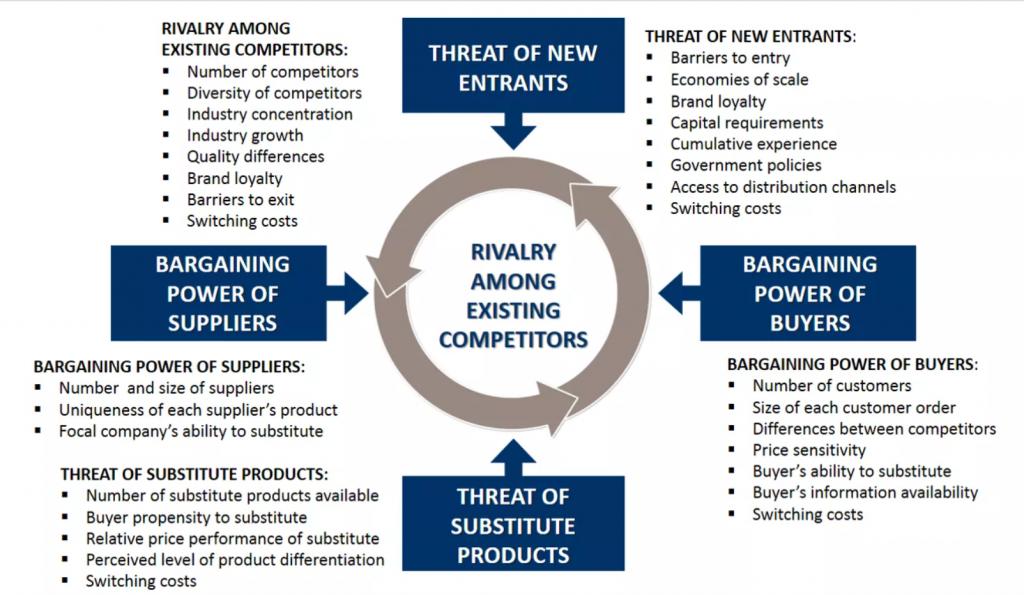 Análisis de los competidores mediante la herramienta 5 forces
