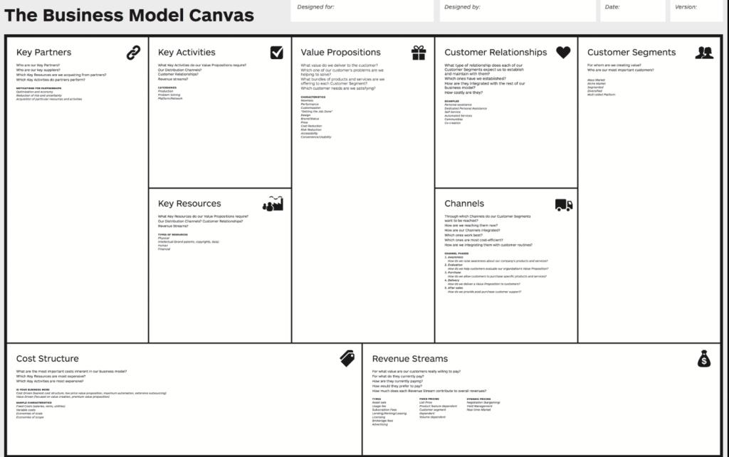 Business model canvas que es