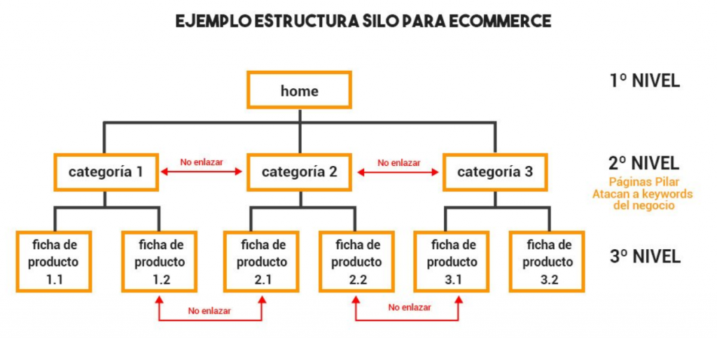 Arquitectura web SILO