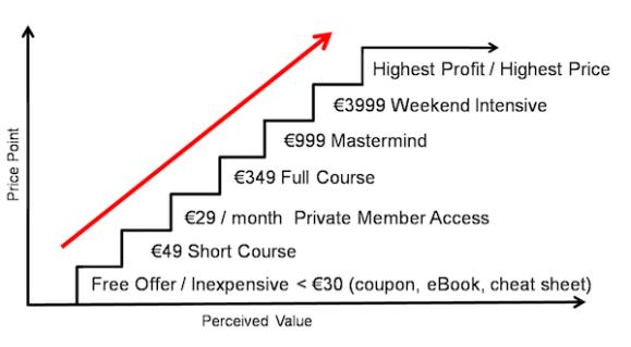 Escalera de Valor en ventas