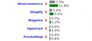 CMS para eCommerce más utilizados